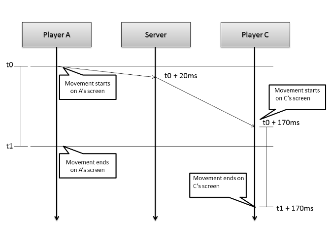 Latency breaks client synchronization